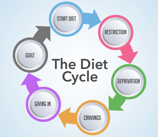 The Cycle of Diets and Why They Don't Work